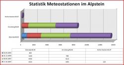 Statistik Meteostationen